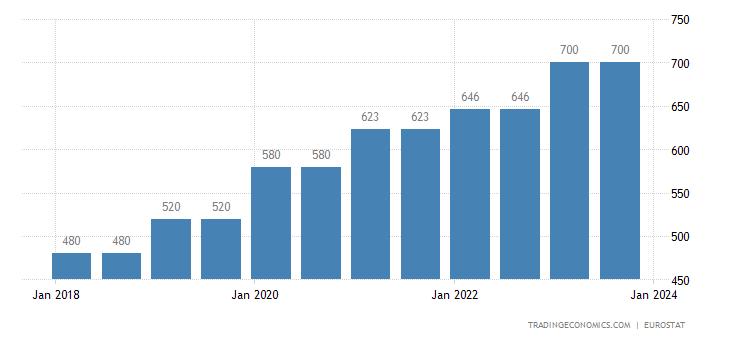Slovakia Gross Minimum Monthly Wage