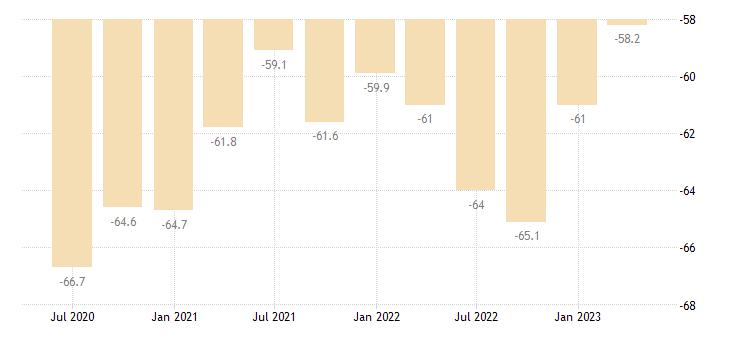 slovakia net international investment position eurostat data