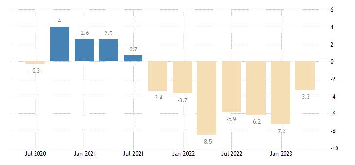 slovakia net lending borrowing current capital account eurostat data