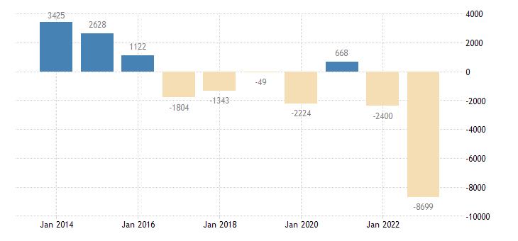 slovakia net lending net borrowing eurostat data