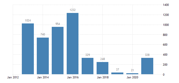 slovakia net lending net borrowing financial corporations eurostat data