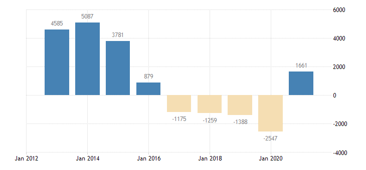 slovakia net lending net borrowing non financial corporations eurostat data