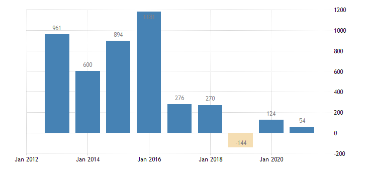 slovakia net savings financial corporations eurostat data