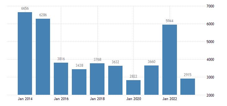 slovakia net savings non financial corporations eurostat data