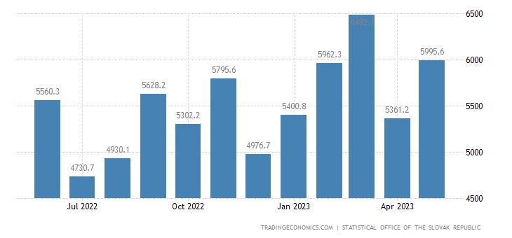 Slovakia New Industrial Orders