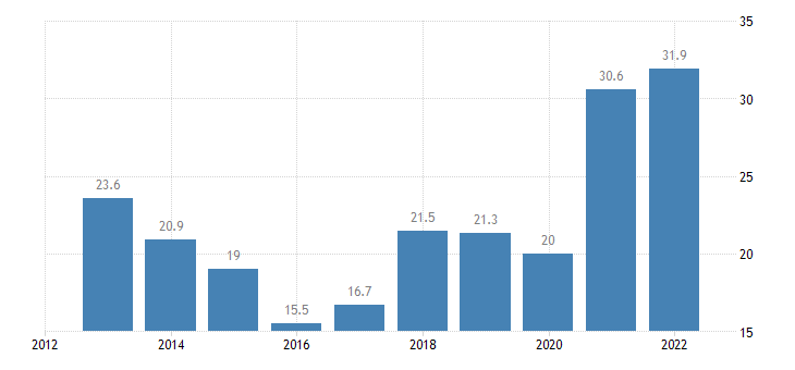 slovakia nominal unit labour cost eurostat data