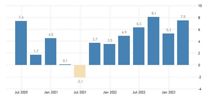 slovakia nominal unit labour cost nulc eurostat data