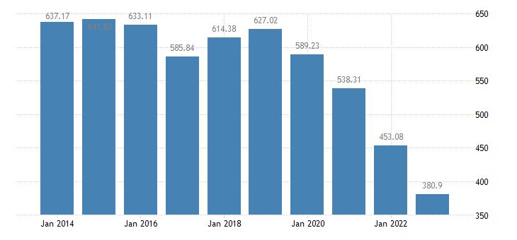 slovakia number of pigs eurostat data