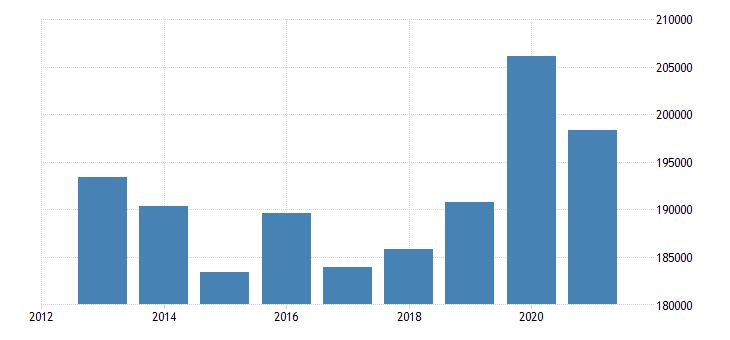 slovakia number of touristic bedplaces eurostat data