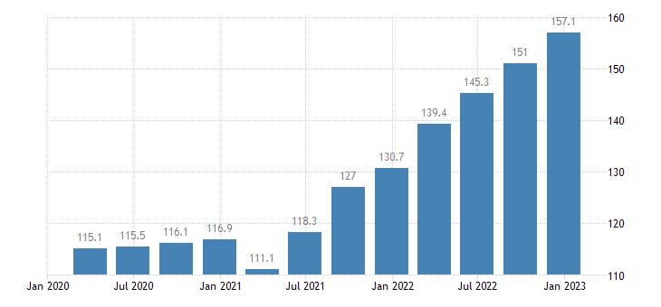 slovakia output price idx in construction eurostat data