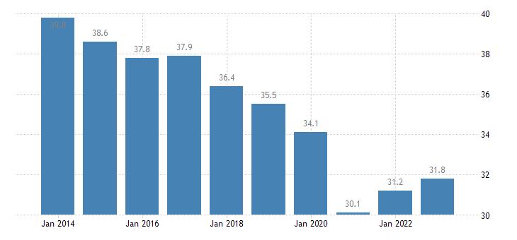 slovakia overcrowding rate eurostat data
