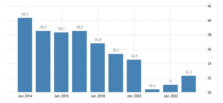 slovakia overcrowding rate males eurostat data