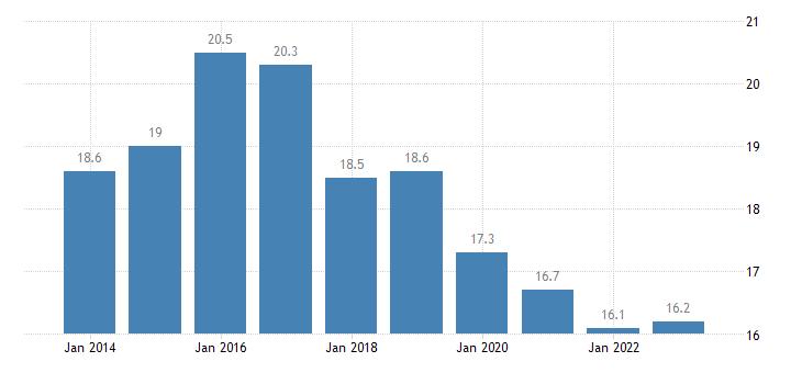 slovakia overcrowding rate single person eurostat data