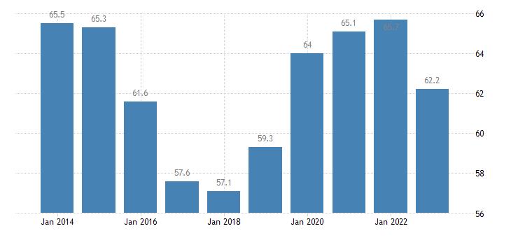 slovakia overcrowding rate tenant rent at market price eurostat data