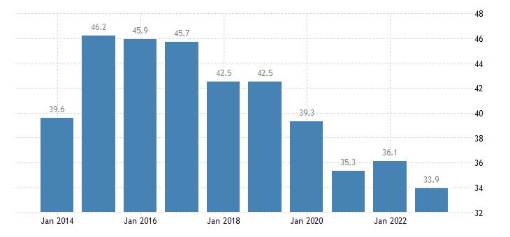 slovakia overcrowding rate towns suburbs eurostat data