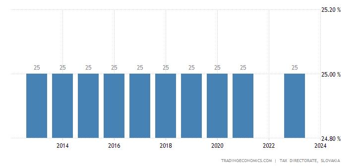 Slovakia Personal Income Tax Rate