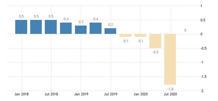 slovakia population employment total employment domestic concept eurostat data