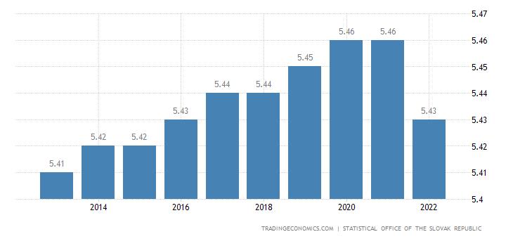 Slovakia Population