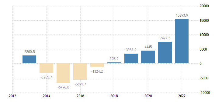 slovakia portfolio investement net positions at the end of period eurostat data