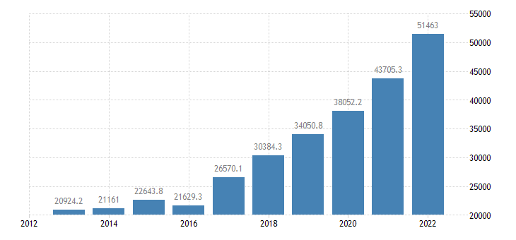 slovakia portfolio investment assets financial account eurostat data