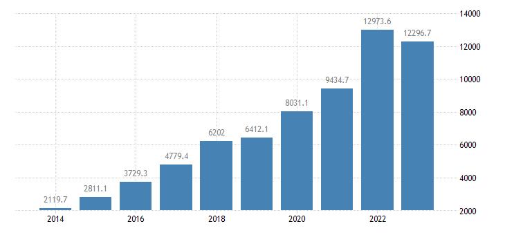 slovakia portfolio investment assets financial account investment fund shares units eurostat data