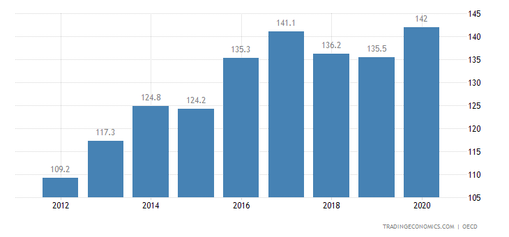 Slovakia Private Debt to GDP