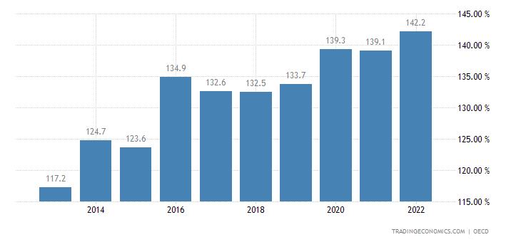 Slovakia Private Debt to GDP