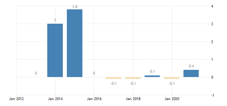 slovakia private sector credit flow debt securities non financial corporations eurostat data