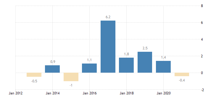 slovakia private sector credit flow loans non financial corporations non consolidated eurostat data