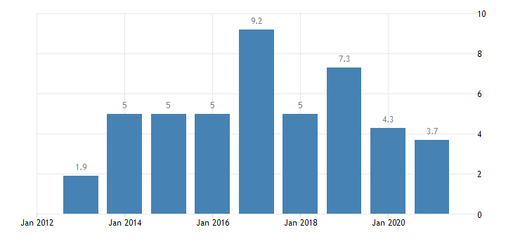 slovakia private sector credit flow non consolidated eurostat data