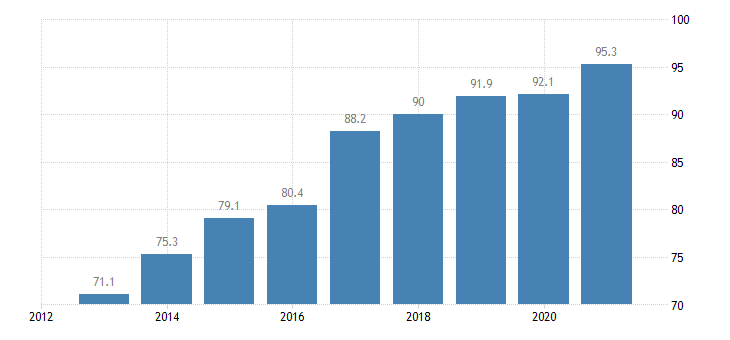 slovakia private sector debt consolidated eurostat data
