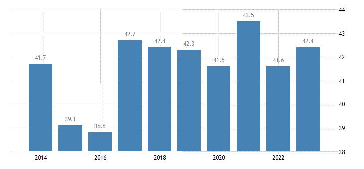 slovakia private sector debt loans non financial corporations eurostat data