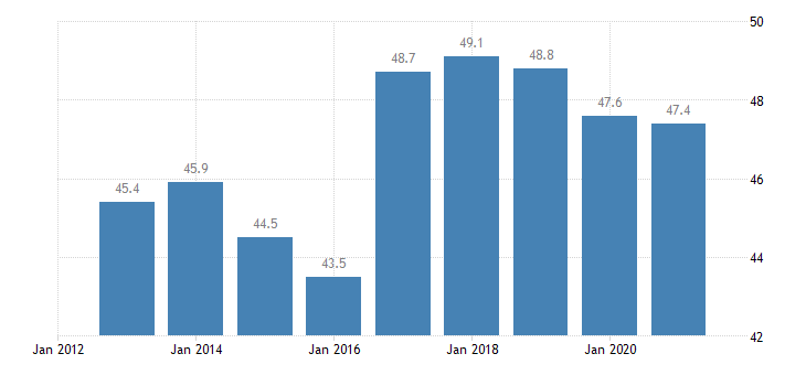 slovakia private sector debt loans non financial corporations non consolidated eurostat data