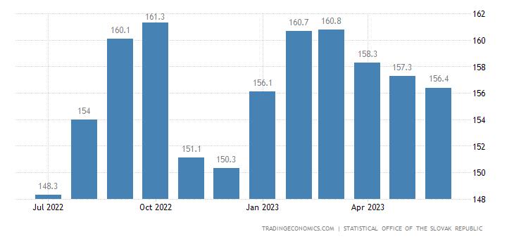 Slovakia Producer Prices