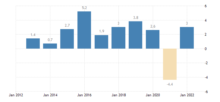 slovakia real gdp growth rate eurostat data