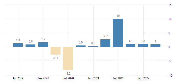 slovakia real labour productivity per person employed eurostat data