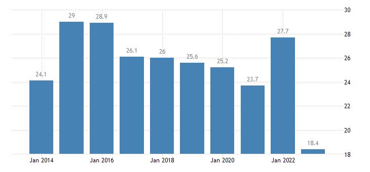 slovakia relative median poverty risk gap eurostat data