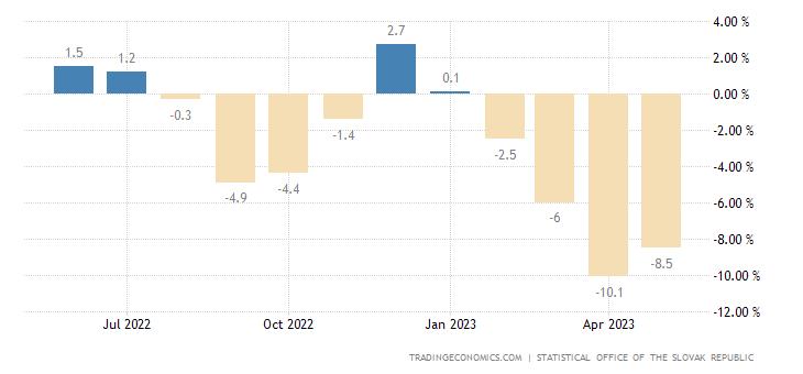 Slovakia Retail Sales YoY