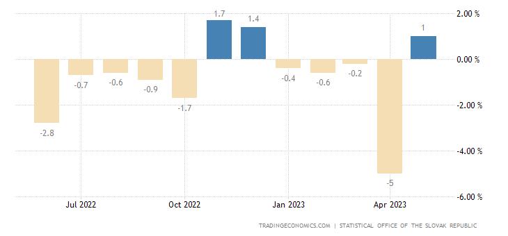 Slovakia Retail Sales MoM