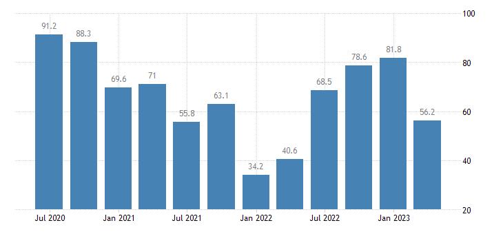 slovakia service producer prices air transport eurostat data