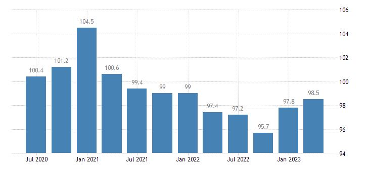 slovakia service producer prices employment activities eurostat data