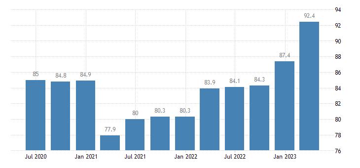 slovakia service producer prices information service activities eurostat data