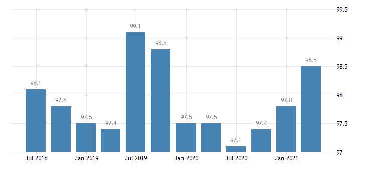 slovakia service producer prices legal accounting management consultancy activities eurostat data