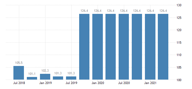 slovakia service producer prices postal activities under universal service obligation eurostat data