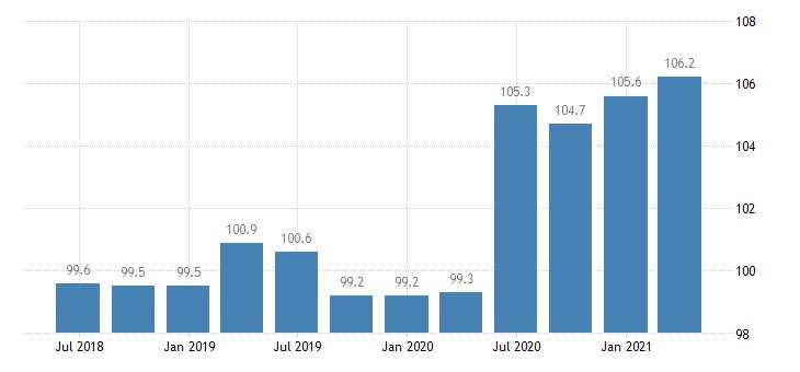 slovakia service producer prices warehousing storage eurostat data