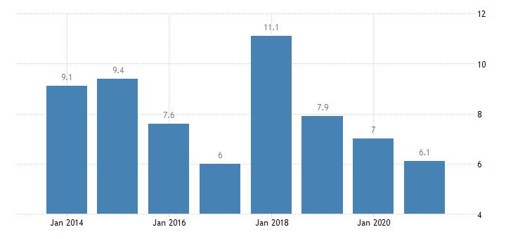 slovakia severe housing deprivation rate tenant rent at market price eurostat data
