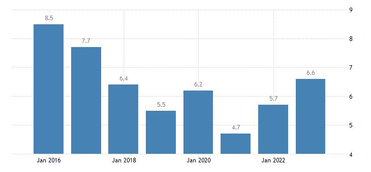 slovakia severe material deprivation rate females eurostat data