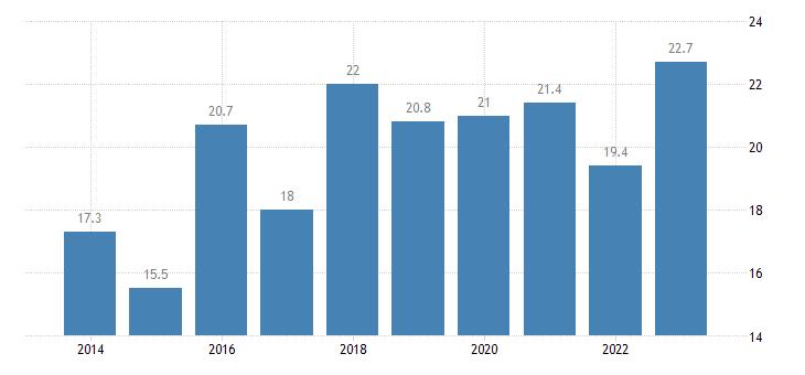 slovakia share of enterprises turnover on e commerce medium enterprises 50 249 persons employed without financial sector eurostat data