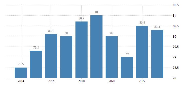slovakia share of trade with the eu share of exports to eu eurostat data