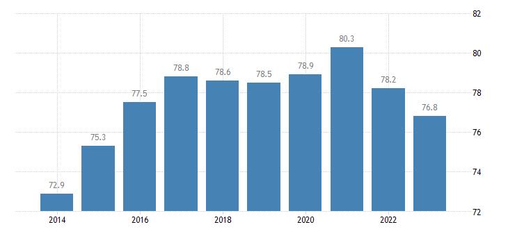 slovakia share of trade with the eu share of imports from eu eurostat data